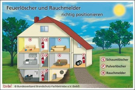 Brandschutz in Wohngebäuden