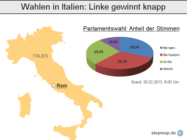 Wahlen in Italien, Italien hat gewählt