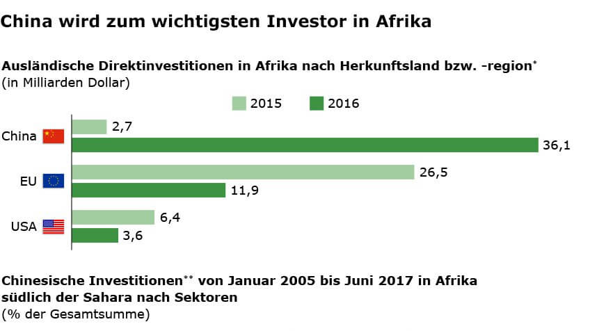 Investitionen in Afrika