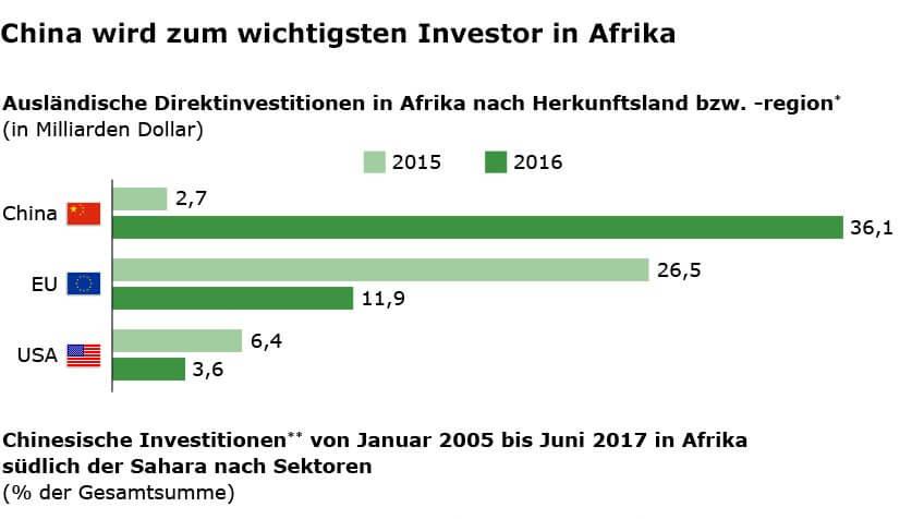 Investitionen in Afrika
