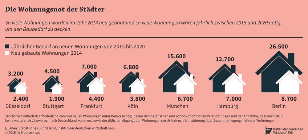Die Wohnungsnot in Deutschland